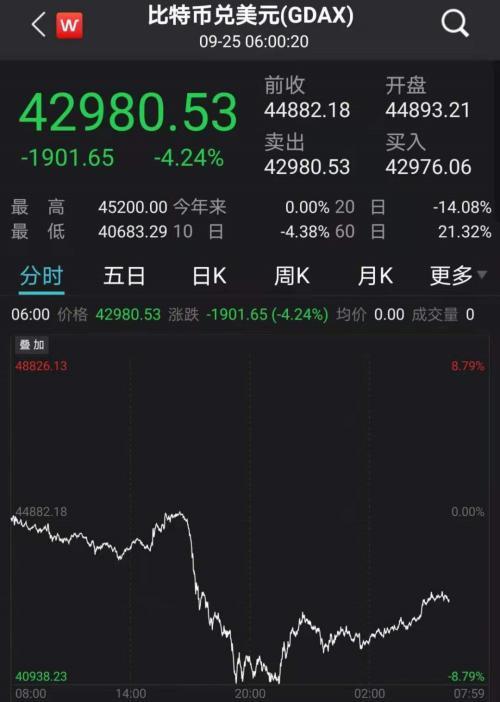 """""""紧箍咒""""再加码,币圈重挫!国际油价逼近阶段新高"""